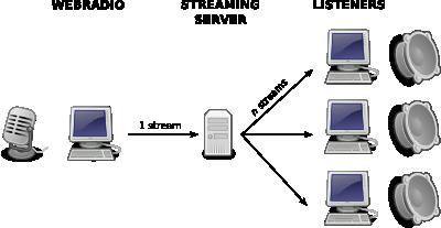 Liquidsoap - Audio & Video Streaming Language